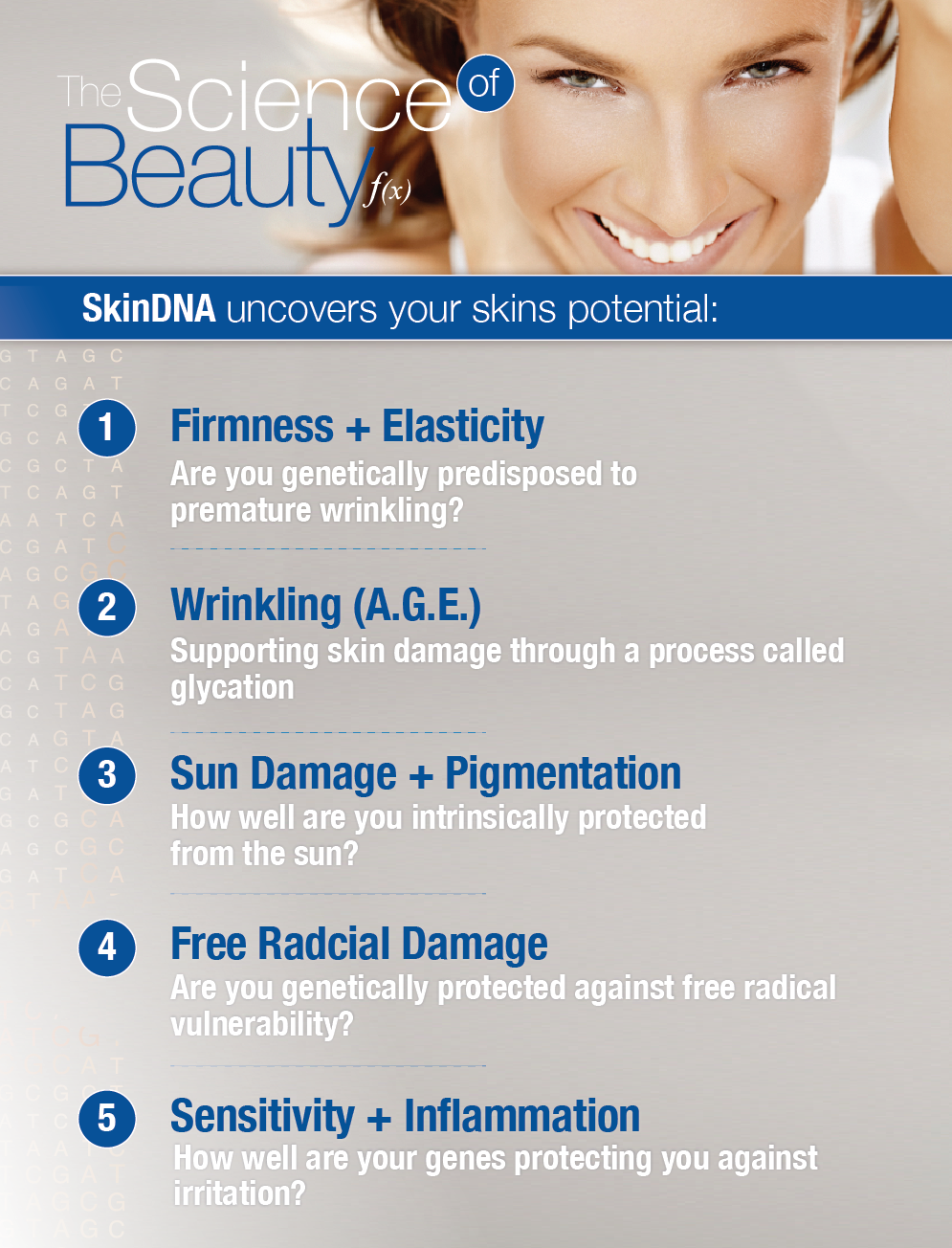 SkinDNA Genetic Test Categories, also used by SkinShift Skincare, by Stefan Mazy